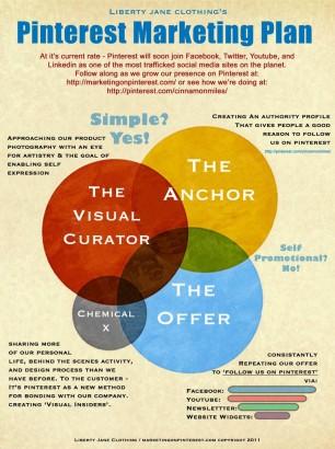 #pinterest #pinterestinfographic #pinterestmarketing #contentmarketing #socialmediamarketing #socialmedia #infographic